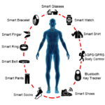 Wearable tech and their impact on health